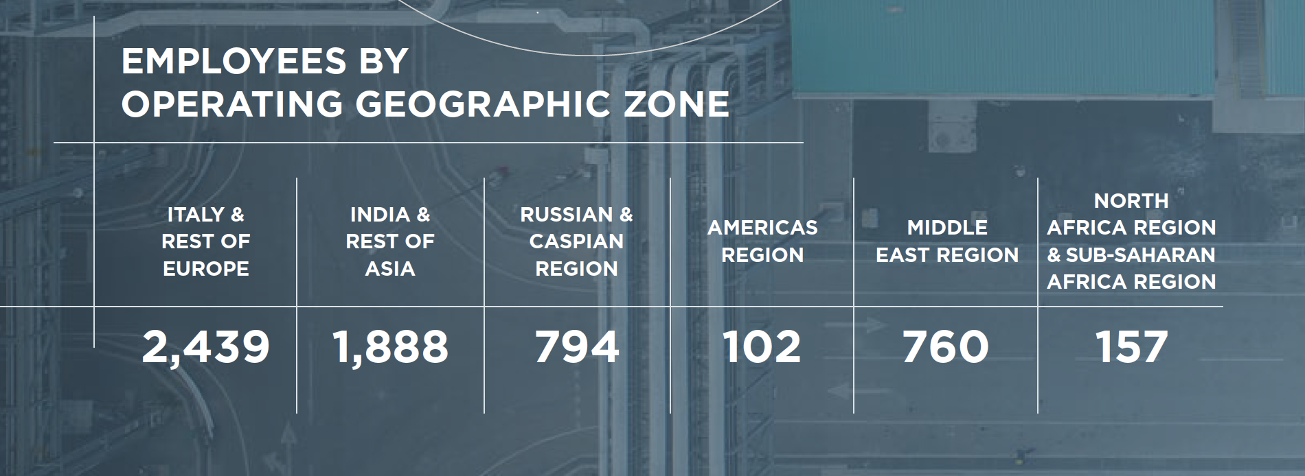 EMPLOYEES BY OPERATING GEOGRAPHIC ZONE