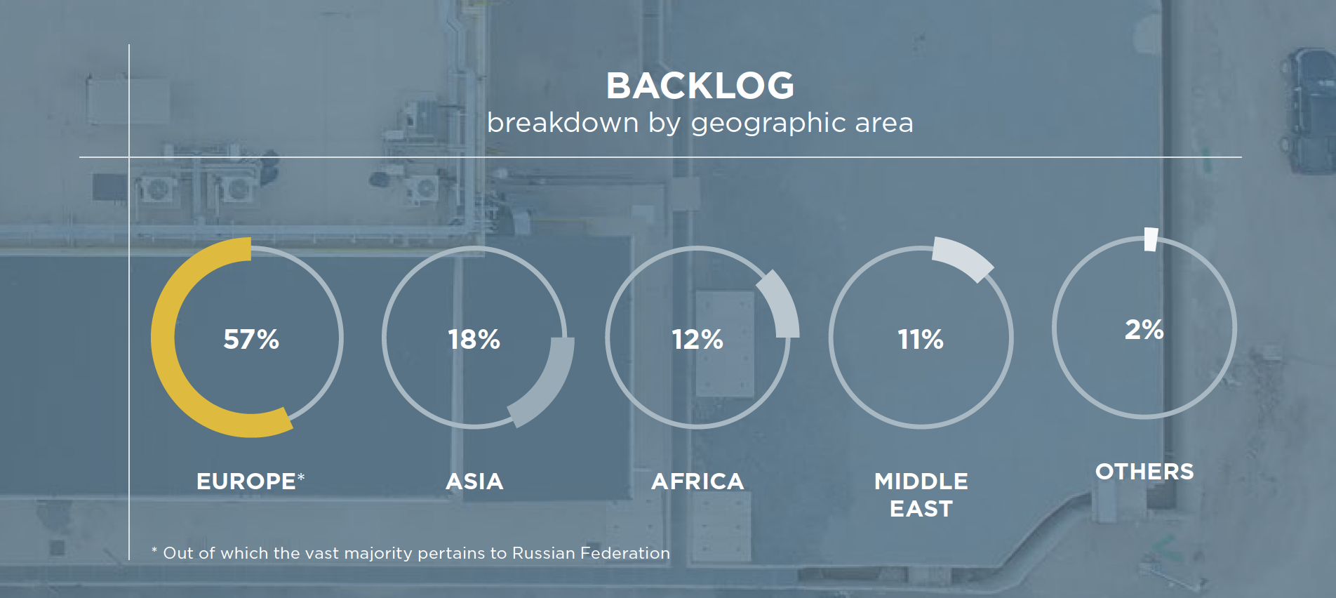 BACKLOG breakdown by geographic area